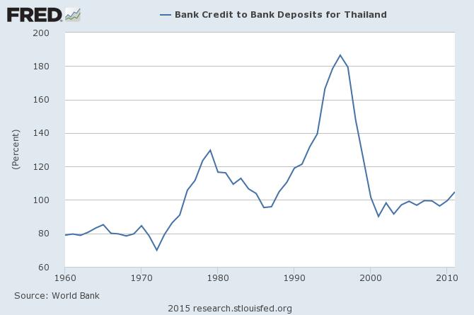 泰國銀行存貸比率