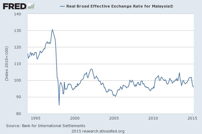 馬來西亞實質有效匯率
