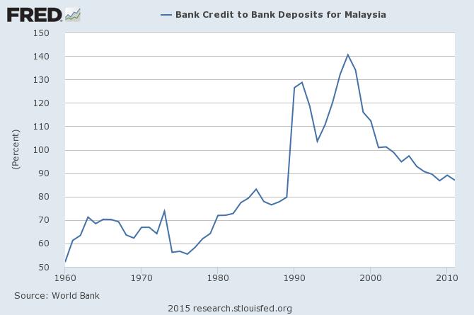 馬來西亞銀行存貸比率
