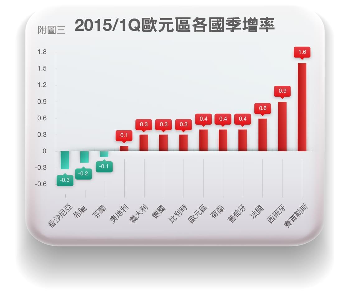 03歐元區2015第一季GDP