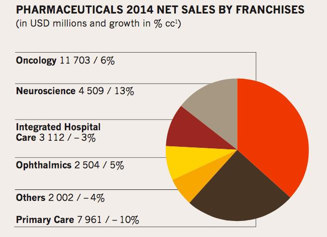 Novartis-2014 net sales by franchises