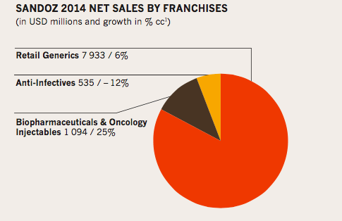 Novartis-sandoz 2014 net sales by franchises