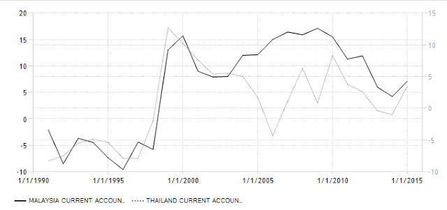 Thai Malay current account to gdp