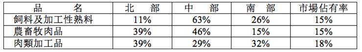 北中南市場佔有率
