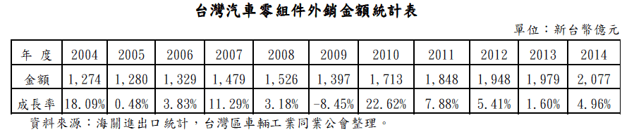 台灣汽車零組件外銷金額統計表