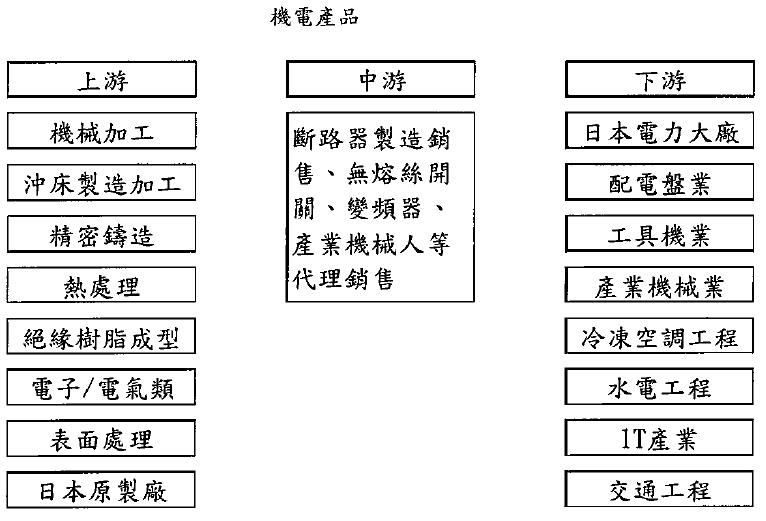 永彰(4523)機電產品