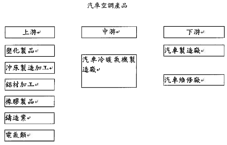 永彰(4523)汽車空調