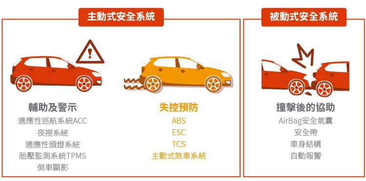 汽車安全-朋程