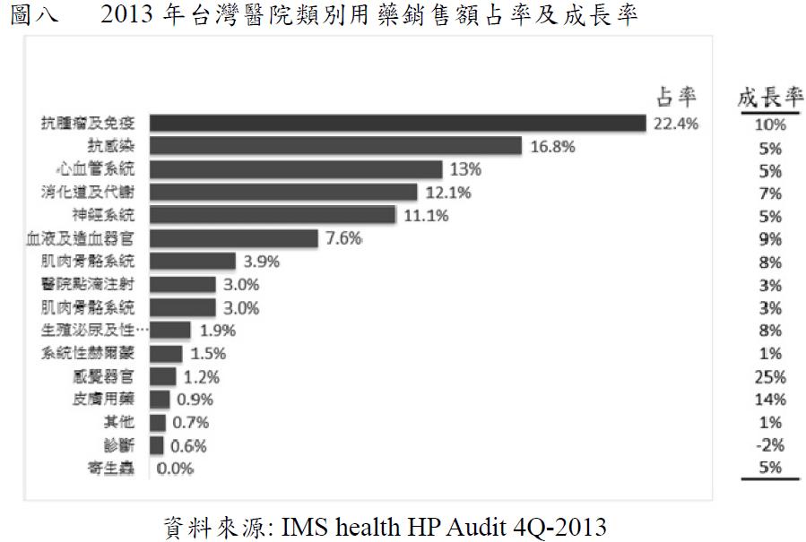 浩鼎(4174)圖八2013台灣醫院類別用藥銷售額