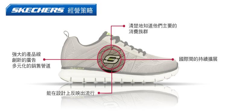內文圖01-SKX財報分析
