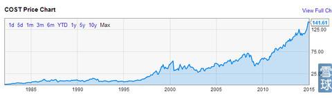 1歷史股價
