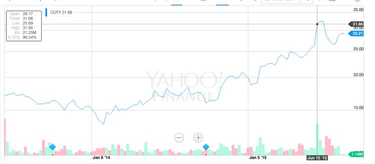 Coty歷史上股價