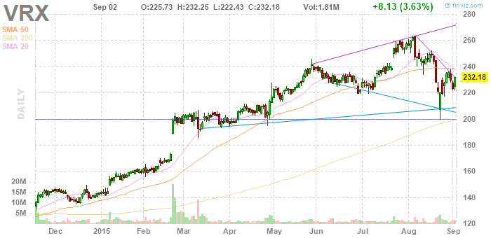 VRX-VALEANT PHARMACEUTICALS INTERNATIONAL INC