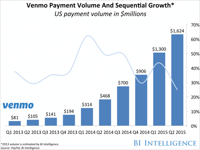 Venmo-Payment-Volume-And-Sequenteal-Growth