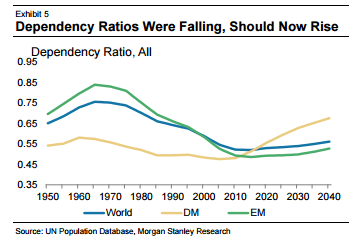 Dependency-Ratios-Were-Falling