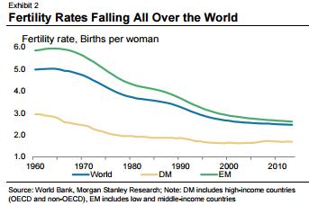 Fertility-Rates-Falling
