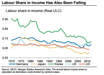 Labour-Share-in-Income-Has-Also-Been-Falling