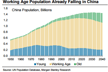 Working-Age-Population