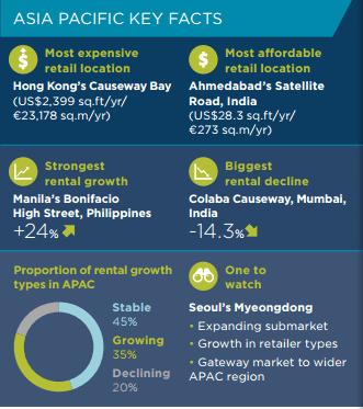 亞太地區關鍵數據
