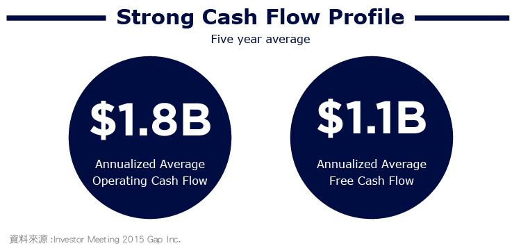內文-價值投資獵人之股息成長─低估的GAP服飾-08