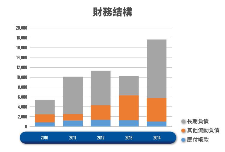 卡債風暴 融資活動-04