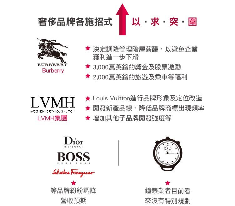 Burberry決定調降管理階層薪酬,以避免企業獲利進一步下滑,包括3,000萬英鎊的獎金及股票激勵、2,000萬英鎊的旅遊及乘車等福利;LVMH集團針對Louis Vuitton進行品牌形象及定位改造,包括開發新產品線、降低品牌商標出現頻率、增加其他子品牌開發強度等;鐘錶業者目前看來沒有特別規劃;Dior、Hugo Boss、Salvatore Ferragamo…等品牌紛紛調降營收預期。