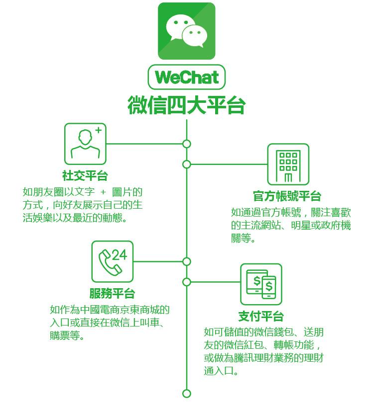 微信四大平台