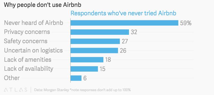Airbnb平台