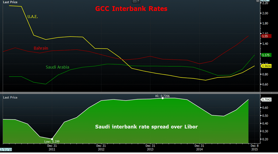 GCC-interbank-rates
