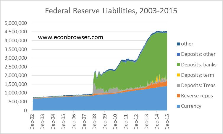 直到2007年之前,聯準會創造的大部分存款最終都會以現金的形式為公眾所持有;實際上,滿足每年都在成長的現金需求,是2007年以前,聯準會每年都緩慢地增持國債的主要原因。