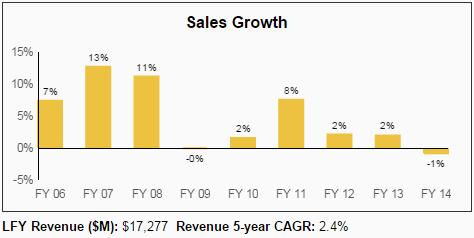 達人分享-財經媒體-營業收入成長率