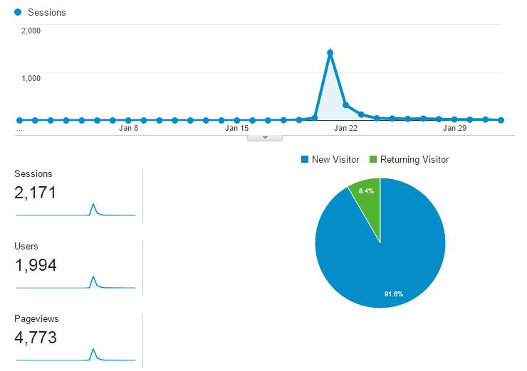 網站每日訪客量