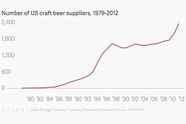 美國的精釀啤酒數量