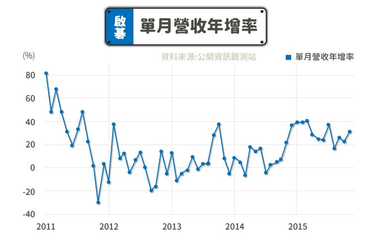 車用電子產業-啟碁(6285)的單月營收年增率