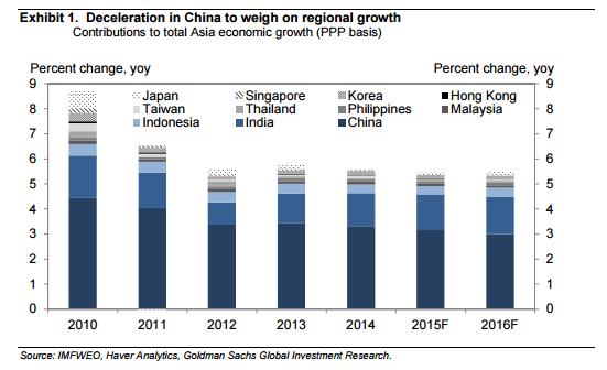 高盛:2016年針對亞洲經濟體的八個問題-1