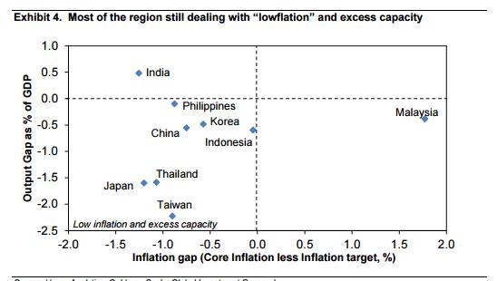 高盛:2016年針對亞洲經濟體的八個問題-4
