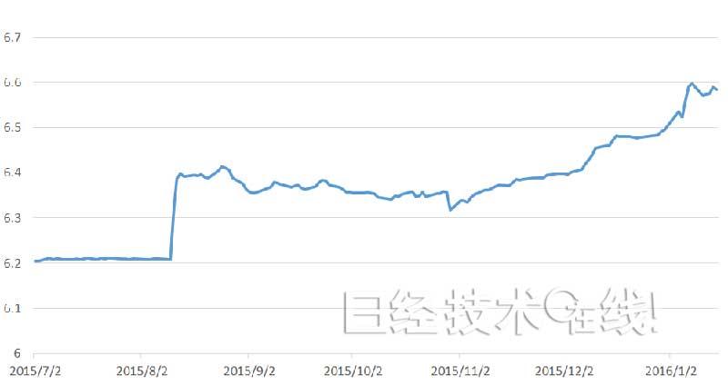 達人分享-財經媒體-人民幣貶值背後_潛藏中國經濟真正的弱點