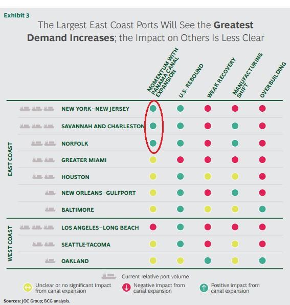 達人分享-網路名家-巴拿馬運河拓寬工程將重劃美國物流地圖-4