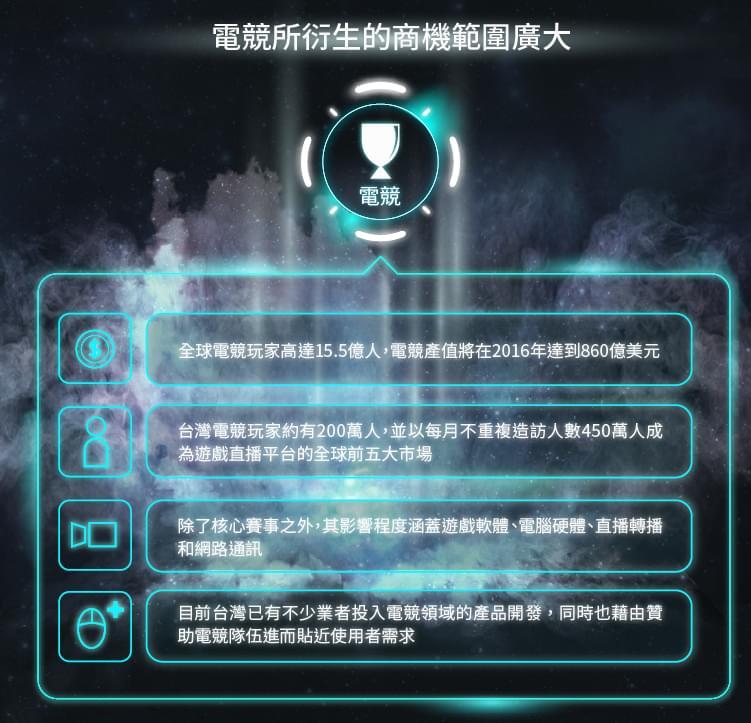 生活商機-生活消費-電競所衍生的商機範圍廣大-全球電競玩家高達15.5億人,電競產值將在2016年達到860億美元;台灣電競玩家約有200萬人,並以每月不重複造訪人數450萬人成為遊戲直播平台的全球前五大市場;除了核心賽事之外,其影響程度涵蓋遊戲軟體、電腦硬體、直播轉播和網路通訊;目前台灣已有不少業者投入電競領域的產品開發,同時也藉由贊助電競隊伍進而貼近使用者需求。
