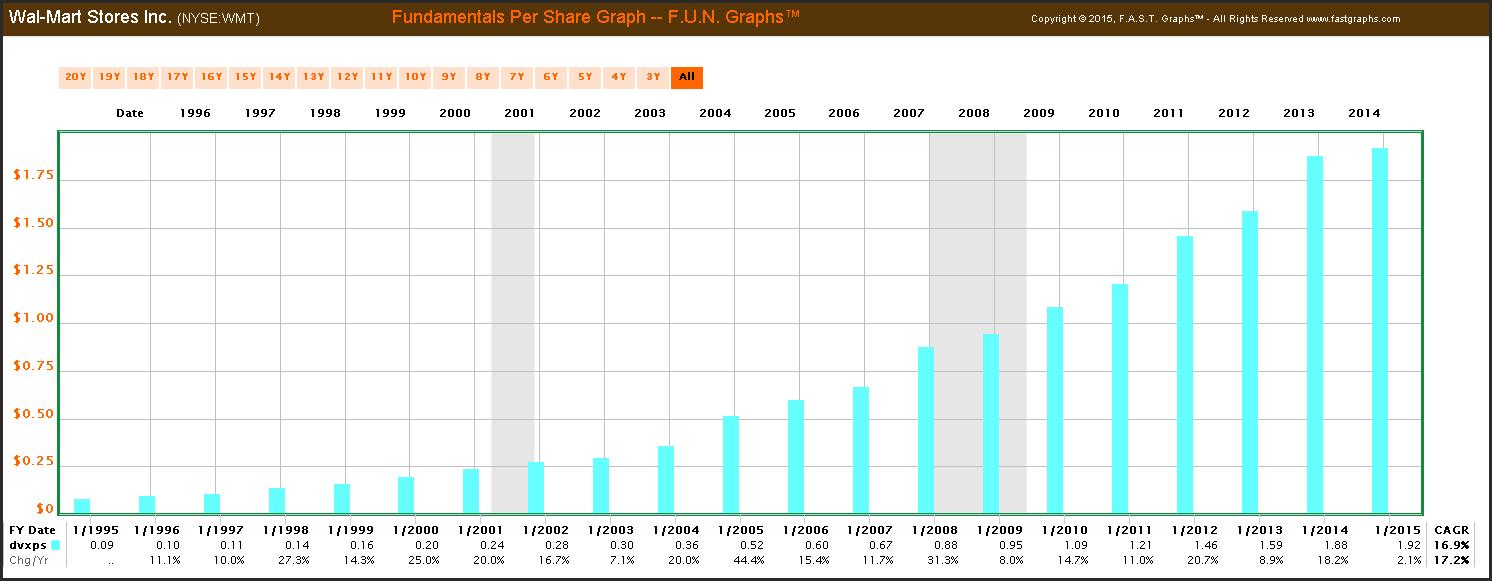 達人分享-財經媒體-Wal-Mart股利成長圖-1
