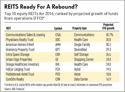 REITS_Ready_For_A_Rebound