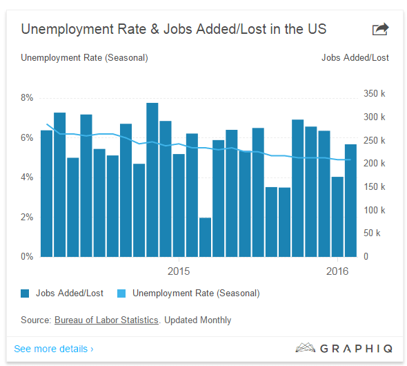 達人分享-財經媒體-Unemployment_Rate&Jobs_Added-Lost_in_the_US