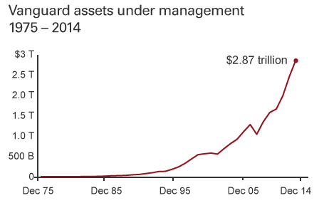 達人分享-財經媒體-vanguard_assets_under_management_1975-2014