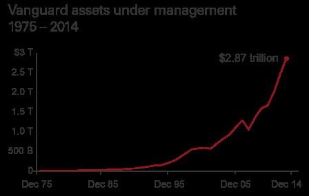 達人分享-財經媒體-vanguard_assets_under_management_1975-2014