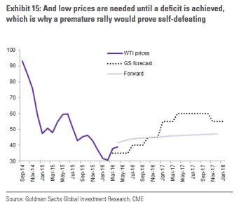 達人分享-財經媒體-價格曲線與油價的再平衡-2