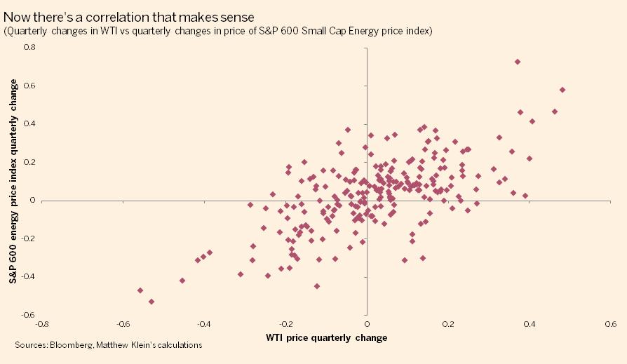 達人分享-財經媒體-WTI-vs-SP-600-energy-price-index