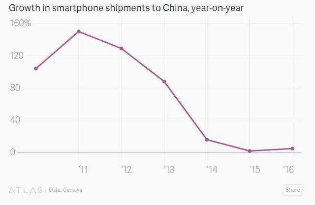 中國智慧手機快速下滑
