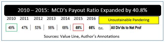 名家分享-財經媒體-MCD_Payout_ratio
