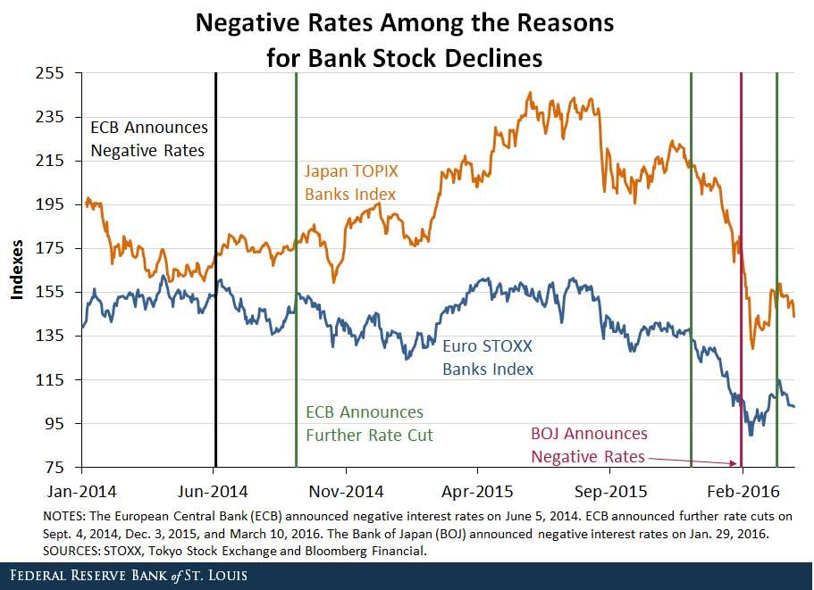 名家分享-財經媒體-Negative_Rates_Bank_Stock_Decline