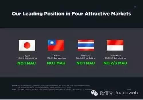 LINE的IPO簡報曝光 廣告佔營收比達35.5_-圖02